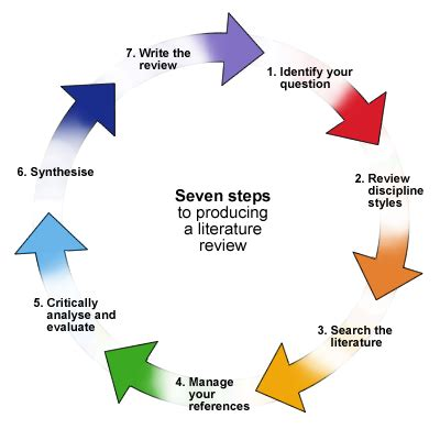 Phd research proposal writing format